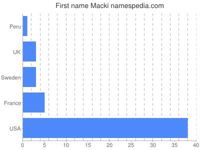 Given name Macki