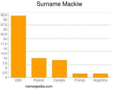 Surname Mackiw