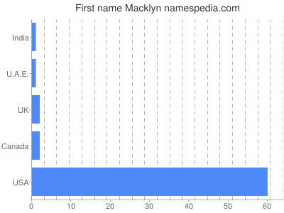 Given name Macklyn