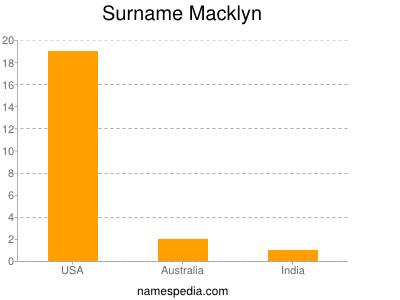 Surname Macklyn