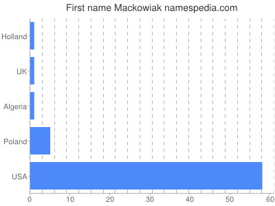 Given name Mackowiak