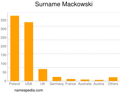 Surname Mackowski