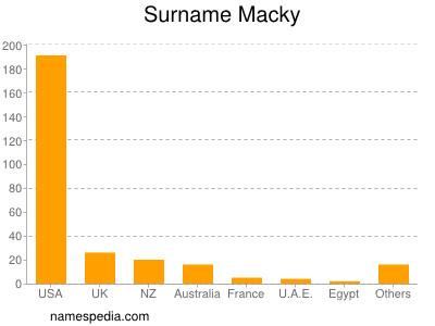 Surname Macky