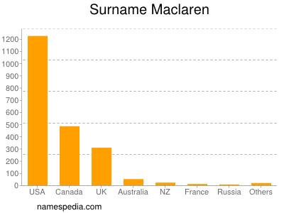 Surname Maclaren