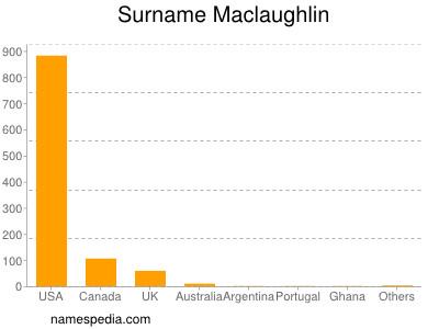 Surname Maclaughlin