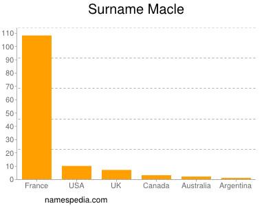 Surname Macle