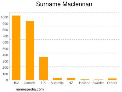 Surname Maclennan
