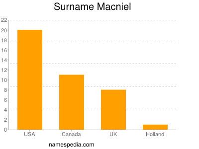 Surname Macniel