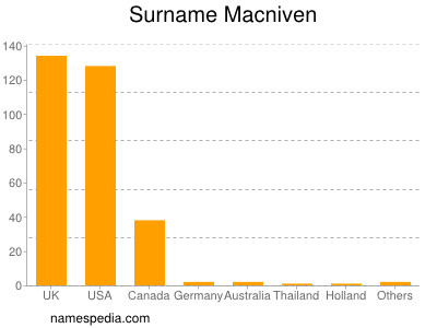 Surname Macniven