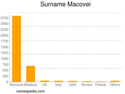 Surname Macovei