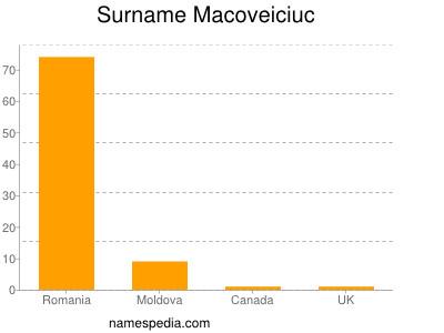 Surname Macoveiciuc
