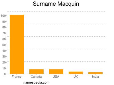 Surname Macquin