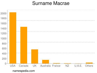 Surname Macrae
