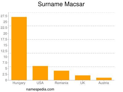 Surname Macsar