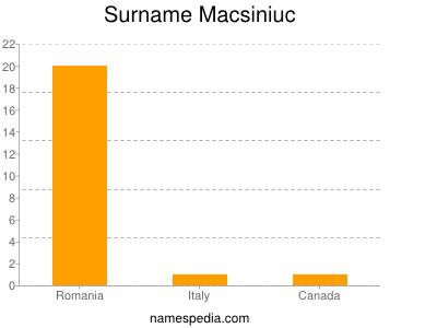 Surname Macsiniuc