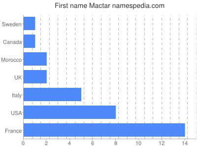 Given name Mactar