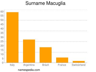 Surname Macuglia