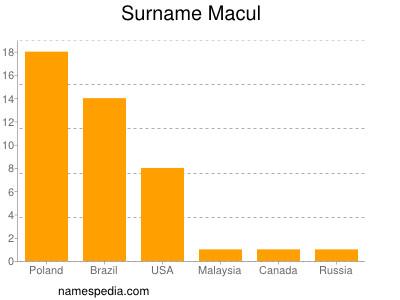 Surname Macul
