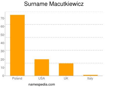 Surname Macutkiewicz