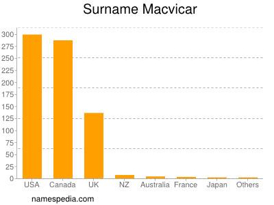 Surname Macvicar