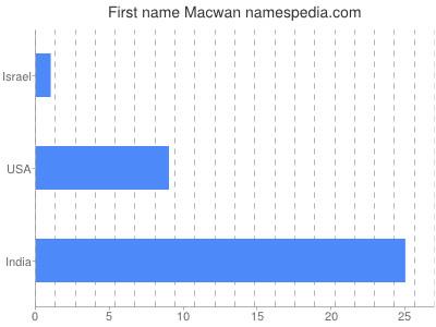 Given name Macwan