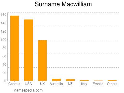 Surname Macwilliam