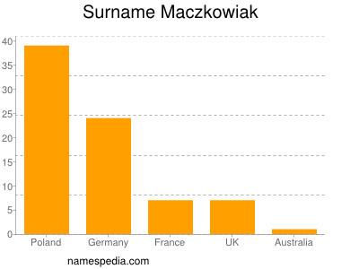 Surname Maczkowiak