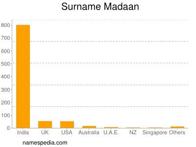 Surname Madaan