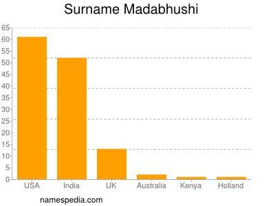Surname Madabhushi
