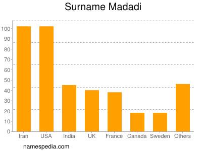 Surname Madadi