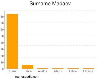 Surname Madaev