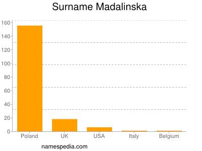 Surname Madalinska