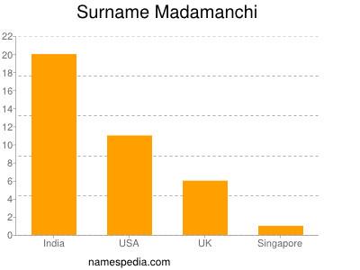 Surname Madamanchi