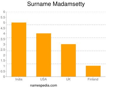 Surname Madamsetty