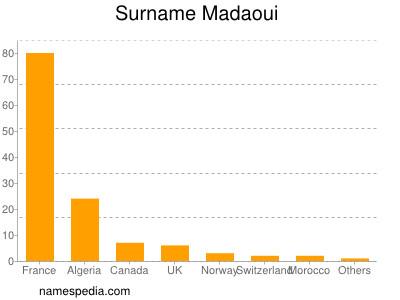 Surname Madaoui