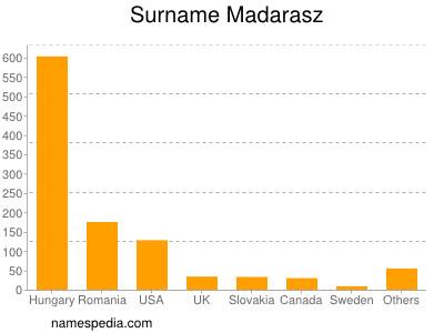 Surname Madarasz