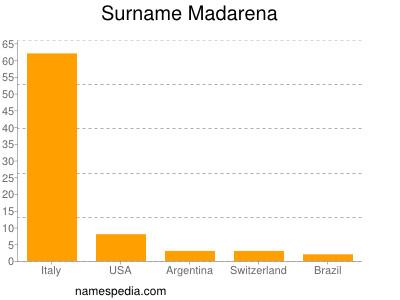 Surname Madarena