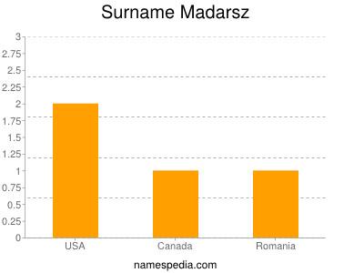 Surname Madarsz