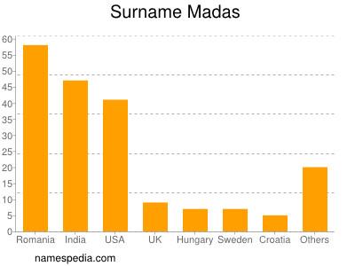 Surname Madas