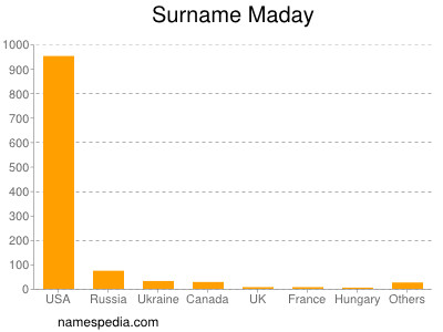 Surname Maday