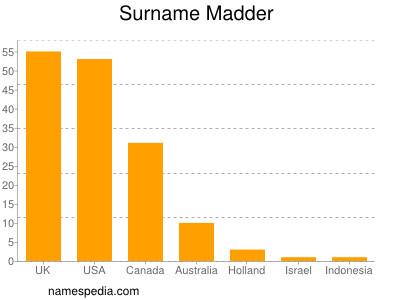Surname Madder