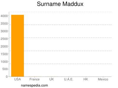 Surname Maddux