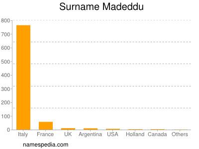 Surname Madeddu