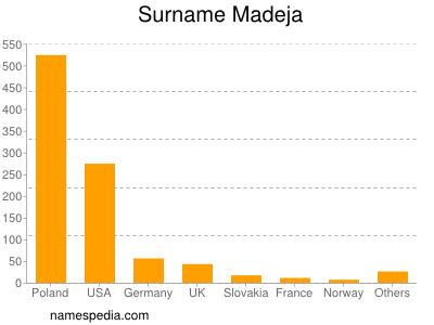Surname Madeja