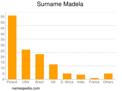 Surname Madela