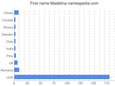 Given name Madelina