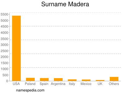 Surname Madera