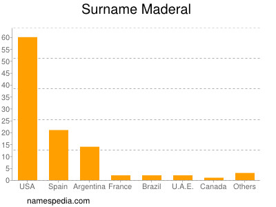 Surname Maderal