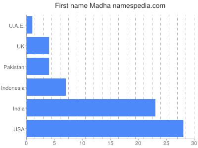 Given name Madha