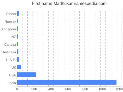 Given name Madhukar